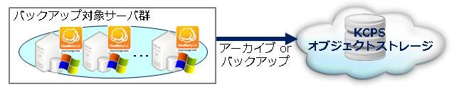Cloud Berry Backup Tool